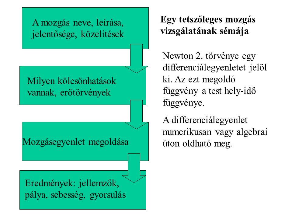 Newton 2. törvénye egy differenciálegyenletet jelöl ki.