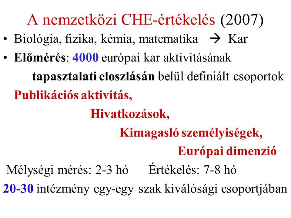 A nemzetközi CHE-értékelés (2007) Biológia, fizika, kémia, matematika  Kar Előmérés: 4000 európai kar aktivitásának tapasztalati eloszlásán belül definiált csoportok Publikációs aktivitás, Hivatkozások, Kimagasló személyiségek, Európai dimenzió Mélységi mérés: 2-3 hó Értékelés: 7-8 hó 20-30 intézmény egy-egy szak kiválósági csoportjában