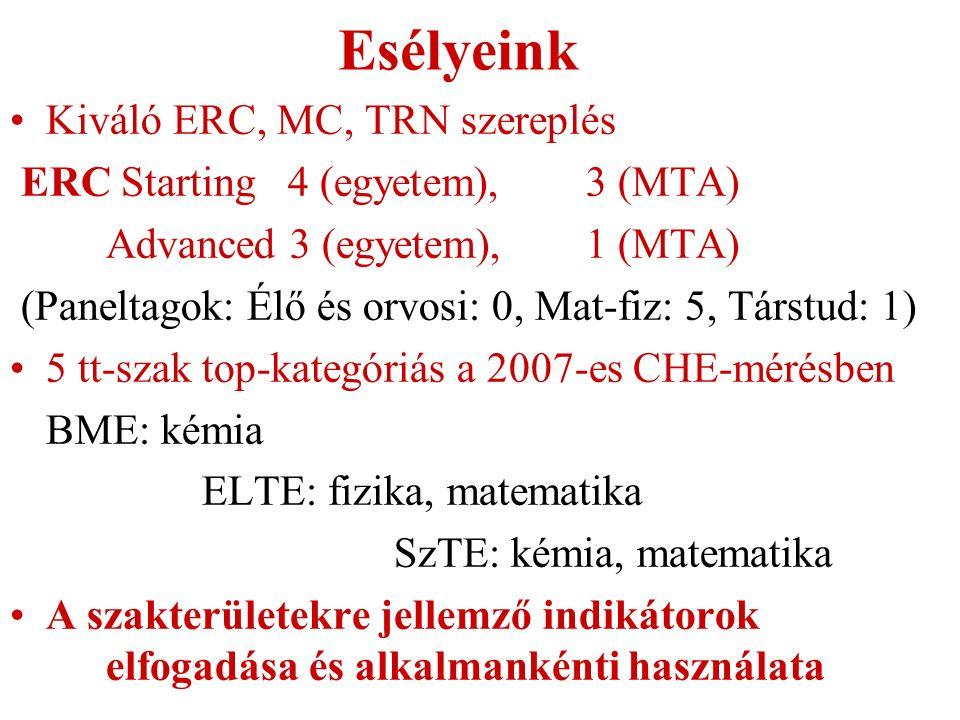 Esélyeink Kiváló ERC, MC, TRN szereplés ERC Starting 4 (egyetem),3 (MTA) Advanced 3 (egyetem),1 (MTA) (Paneltagok: Élő és orvosi: 0, Mat-fiz: 5, Társtud: 1) 5 tt-szak top-kategóriás a 2007-es CHE-mérésben BME: kémia ELTE: fizika, matematika SzTE: kémia, matematika A szakterületekre jellemző indikátorok elfogadása és alkalmankénti használata
