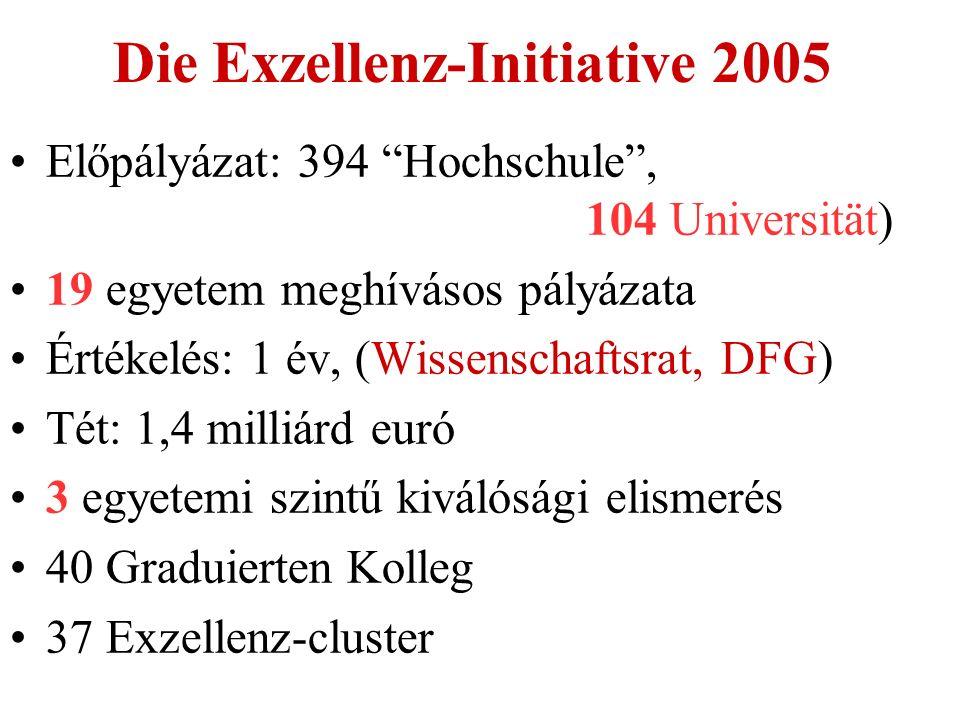 Die Exzellenz-Initiative 2005 Előpályázat: 394 Hochschule , 104 Universität) 19 egyetem meghívásos pályázata Értékelés: 1 év, (Wissenschaftsrat, DFG) Tét: 1,4 milliárd euró 3 egyetemi szintű kiválósági elismerés 40 Graduierten Kolleg 37 Exzellenz-cluster