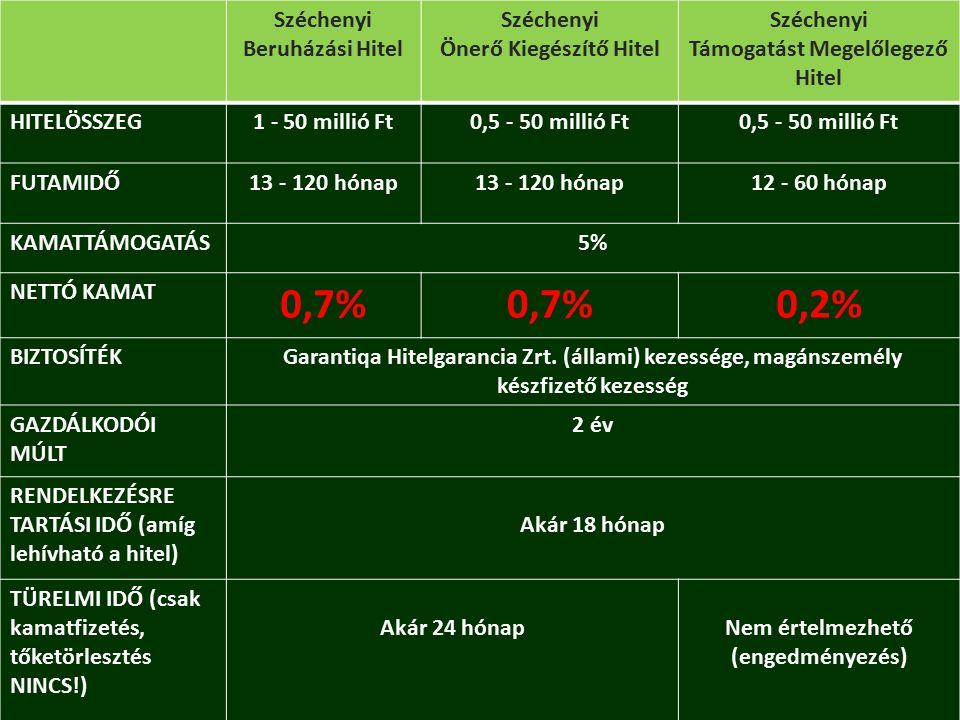 Bankváltás Széchenyi Beruházási Hitel Széchenyi Önerő Kiegészítő Hitel Széchenyi Támogatást Megelőlegező Hitel HITELÖSSZEG1 - 50 millió Ft0,5 - 50 millió Ft FUTAMIDŐ13 - 120 hónap 12 - 60 hónap KAMATTÁMOGATÁS5% NETTÓ KAMAT 0,7% 0,2% BIZTOSÍTÉKGarantiqa Hitelgarancia Zrt.