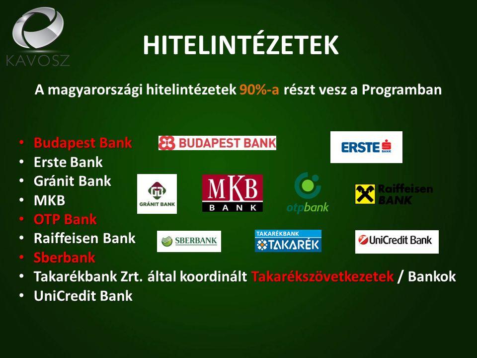 HITELINTÉZETEK A magyarországi hitelintézetek 90%-a részt vesz a Programban Budapest Bank Budapest Bank Erste Bank Erste Bank Gránit Bank Gránit Bank MKB MKB OTP Bank OTP Bank Raiffeisen Bank Raiffeisen Bank Sberbank Sberbank Takarékbank Zrt.