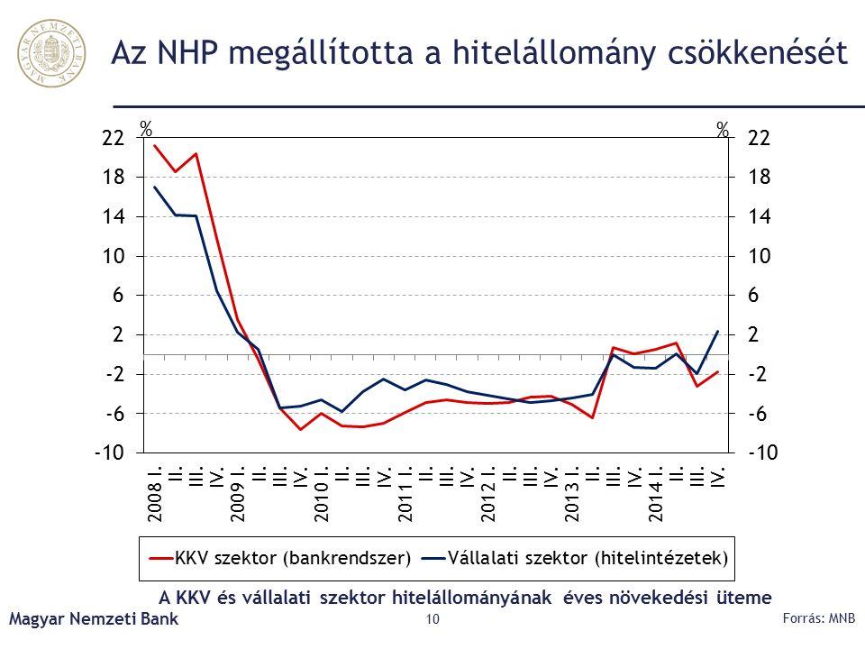Az NHP megállította a hitelállomány csökkenését A KKV és vállalati szektor hitelállományának éves növekedési üteme Magyar Nemzeti Bank 10 Forrás: MNB