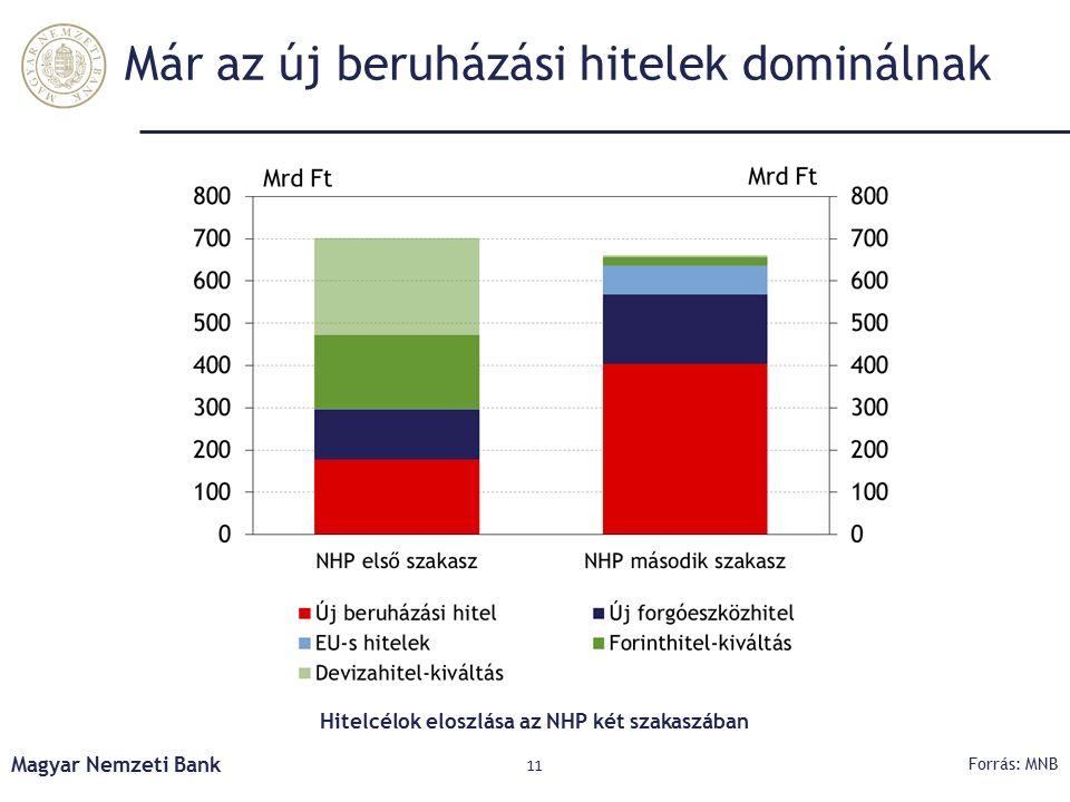 Már az új beruházási hitelek dominálnak Magyar Nemzeti Bank 11 Hitelcélok eloszlása az NHP két szakaszában Forrás: MNB