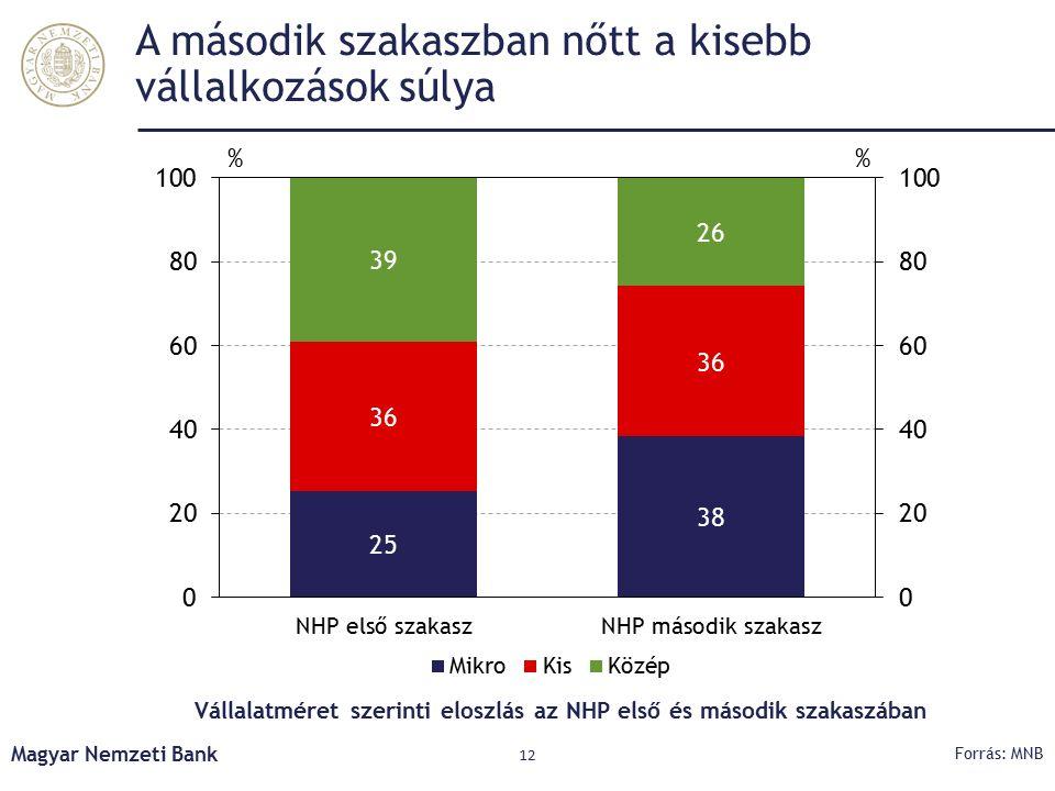 A második szakaszban nőtt a kisebb vállalkozások súlya Magyar Nemzeti Bank 12 Forrás: MNB Vállalatméret szerinti eloszlás az NHP első és második szakaszában