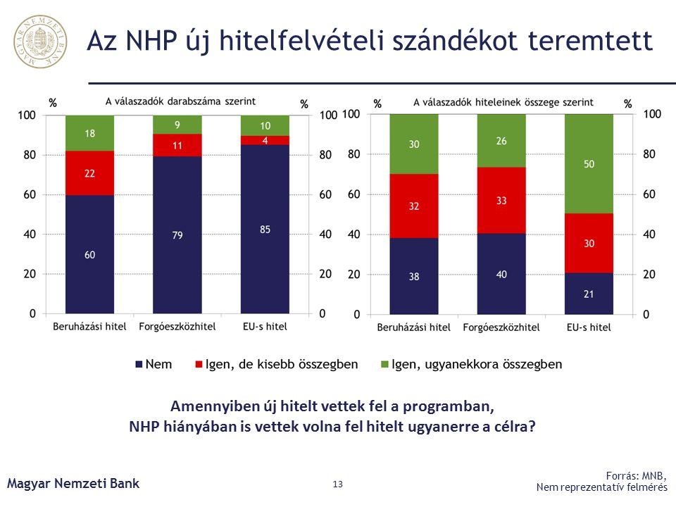 Az NHP új hitelfelvételi szándékot teremtett Magyar Nemzeti Bank 13 Forrás: MNB, Nem reprezentatív felmérés Amennyiben új hitelt vettek fel a programban, NHP hiányában is vettek volna fel hitelt ugyanerre a célra?
