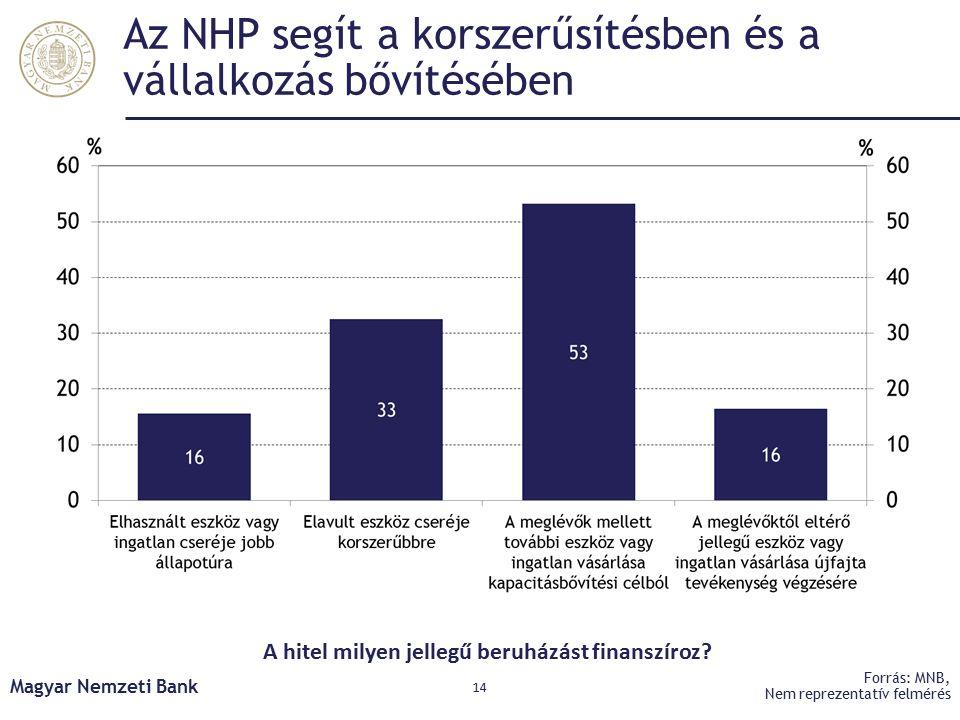 Az NHP segít a korszerűsítésben és a vállalkozás bővítésében Magyar Nemzeti Bank 14 Forrás: MNB, Nem reprezentatív felmérés A hitel milyen jellegű beruházást finanszíroz