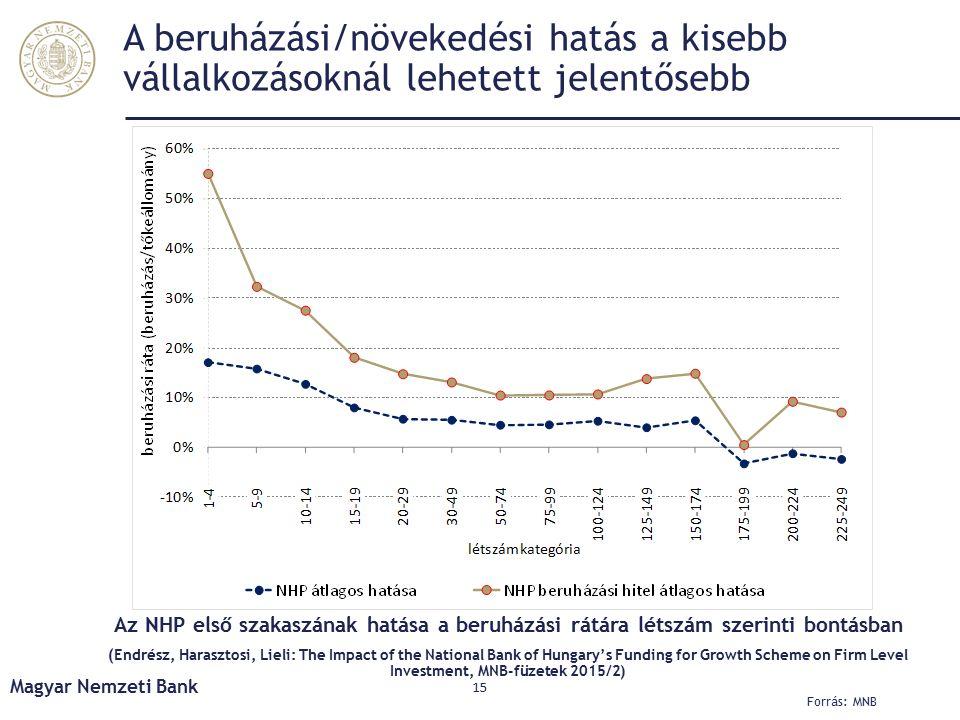 A beruházási/növekedési hatás a kisebb vállalkozásoknál lehetett jelentősebb Magyar Nemzeti Bank 15 Az NHP első szakaszának hatása a beruházási rátára létszám szerinti bontásban (Endrész, Harasztosi, Lieli: The Impact of the National Bank of Hungary's Funding for Growth Scheme on Firm Level Investment, MNB-füzetek 2015/2) Forrás: MNB