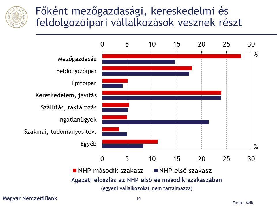 Főként mezőgazdasági, kereskedelmi és feldolgozóipari vállalkozások vesznek részt Magyar Nemzeti Bank 16 Ágazati eloszlás az NHP első és második szakaszában (egyéni vállalkozókat nem tartalmazza) Forrás: MNB
