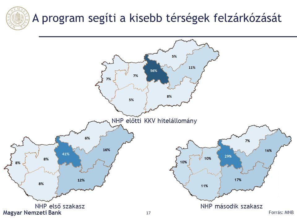 A program segíti a kisebb térségek felzárkózását Magyar Nemzeti Bank 17 Forrás: MNB NHP előtti KKV hitelállomány NHP első szakasz NHP második szakasz
