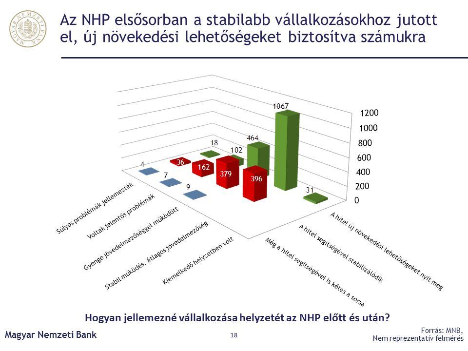 Az NHP elsősorban a stabilabb vállalkozásokhoz jutott el, új növekedési lehetőségeket biztosítva számukra Magyar Nemzeti Bank 18 Forrás: MNB, Nem reprezentatív felmérés Hogyan jellemezné vállalkozása helyzetét az NHP előtt és után?