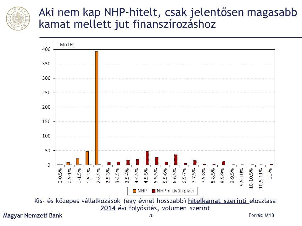 Aki nem kap NHP-hitelt, csak jelentősen magasabb kamat mellett jut finanszírozáshoz Kis- és közepes vállalkozások (egy évnél hosszabb) hitelkamat szerinti eloszlása 2014 évi folyósítás, volumen szerint Magyar Nemzeti Bank 20 Forrás: MNB