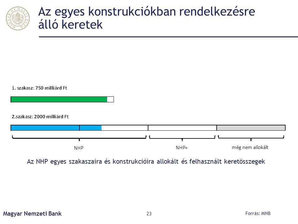 Az egyes konstrukciókban rendelkezésre álló keretek Magyar Nemzeti Bank 23 Forrás: MNB Az NHP egyes szakaszaira és konstrukcióira allokált és felhasznált keretösszegek