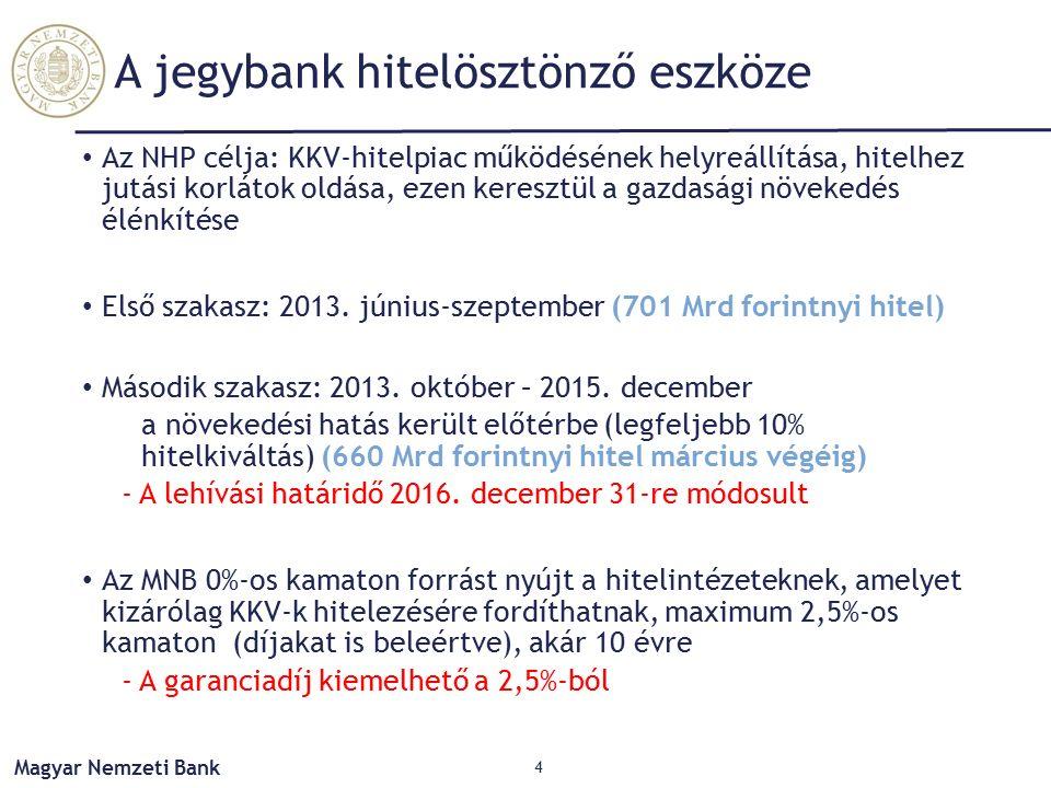 Magyar Nemzeti Bank A jegybank hitelösztönző eszköze Az NHP célja: KKV-hitelpiac működésének helyreállítása, hitelhez jutási korlátok oldása, ezen keresztül a gazdasági növekedés élénkítése Első szakasz: 2013.