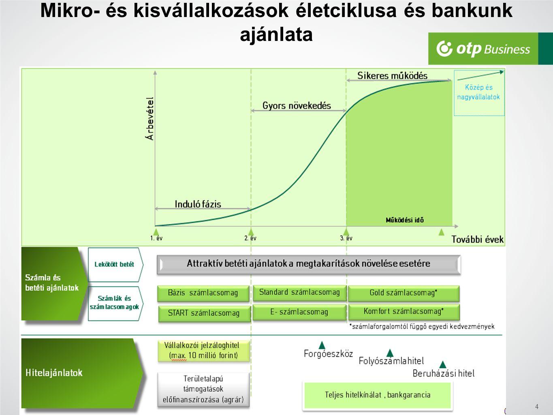 4 Mikro- és kisvállalkozások életciklusa és bankunk ajánlata
