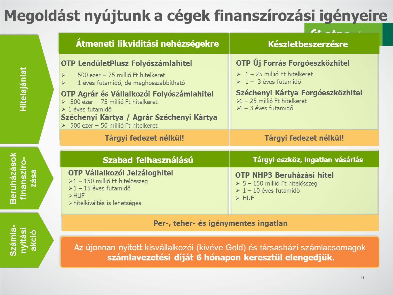 OTP Vállalkozói Jelzáloghitel  1 – 150 millió Ft hitelösszeg  1 – 15 éves futamidő  HUF  hitelkiváltás is lehetséges 6 Megoldást nyújtunk a cégek finanszírozási igényeire Átmeneti likviditási nehézségekre Készletbeszerzésre OTP LendületPlusz Folyószámlahitel  500 ezer – 75 millió Ft hitelkeret  1 éves futamidő, de meghosszabbítható OTP Agrár és Vállalkozói Folyószámlahitel  500 ezer – 75 millió Ft hitelkeret  1 éves futamidő Széchenyi Kártya / Agrár Széchenyi Kártya  500 ezer – 50 millió Ft hitelkeret  1 éves futamidő Tárgyi fedezet nélkül.