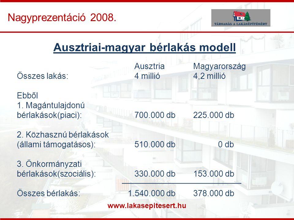 www.lakasepitesert.hu Nagyprezentáció 2008. Ausztriai-magyar bérlakás modell AusztriaMagyarország Összes lakás:4 millió4,2 millió Ebből 1. Magántulajd