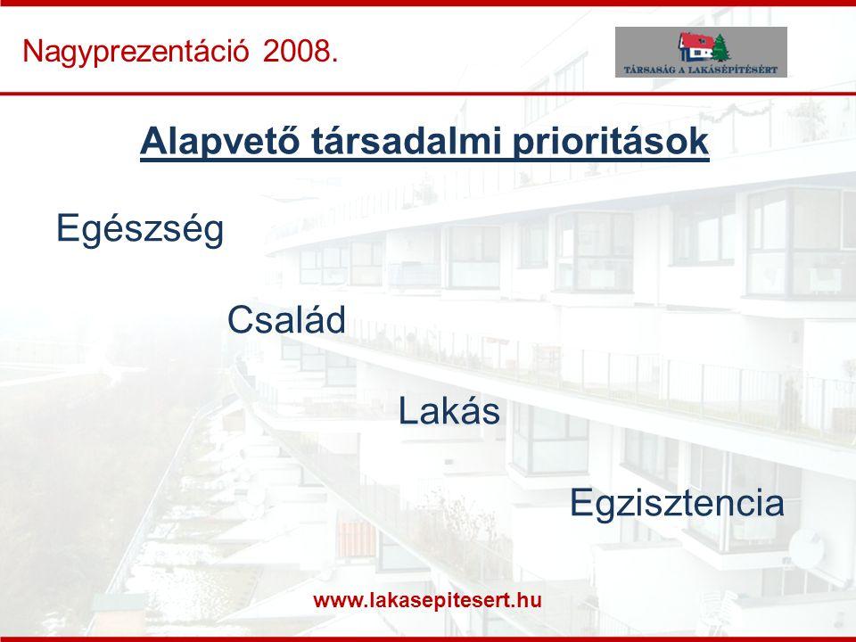 www.lakasepitesert.hu Nagyprezentáció 2008. Alapvető társadalmi prioritások Egészség Család Lakás Egzisztencia