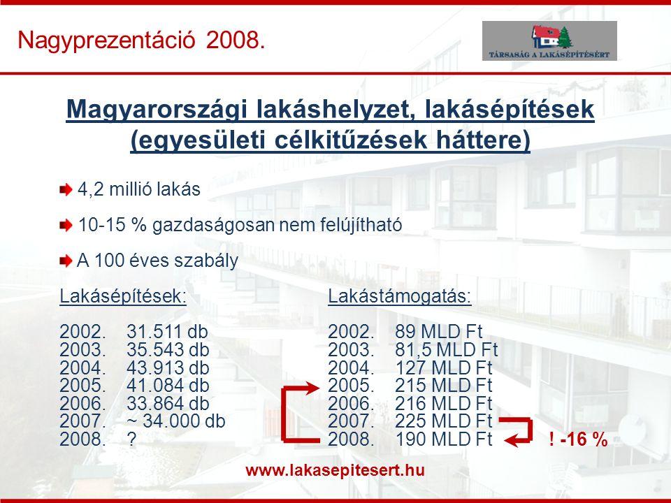 www.lakasepitesert.hu Nagyprezentáció 2008. Magyarországi lakáshelyzet, lakásépítések (egyesületi célkitűzések háttere) 4,2 millió lakás 10-15 % gazda