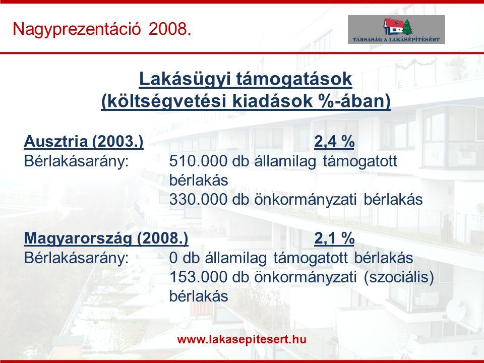 www.lakasepitesert.hu Nagyprezentáció 2008. Lakásügyi támogatások (költségvetési kiadások %-ában) Ausztria (2003.)2,4 % Bérlakásarány:510.000 db állam