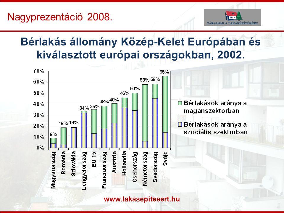 www.lakasepitesert.hu Nagyprezentáció 2008. Bérlakás állomány Közép-Kelet Európában és kiválasztott európai országokban, 2002.