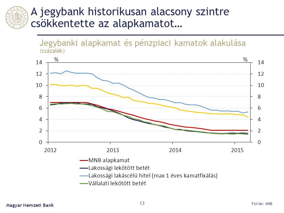 A jegybank historikusan alacsony szintre csökkentette az alapkamatot… Jegybanki alapkamat és pénzpiaci kamatok alakulása (százalék) 13 Forrás: MNB Mag