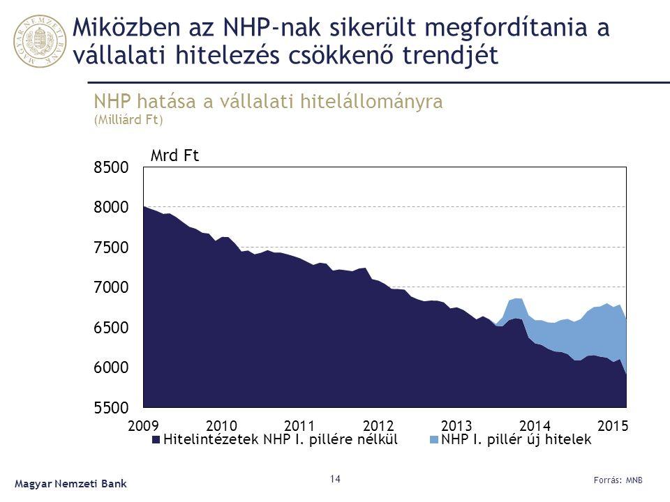 Miközben az NHP-nak sikerült megfordítania a vállalati hitelezés csökkenő trendjét NHP hatása a vállalati hitelállományra (Milliárd Ft) 14 Forrás: MNB Magyar Nemzeti Bank