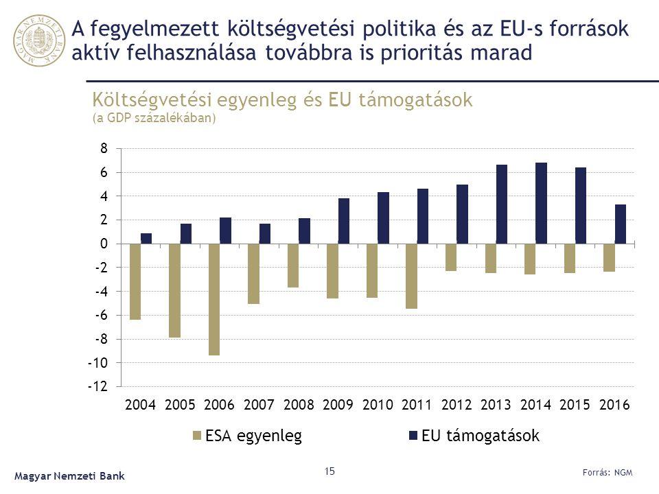 A fegyelmezett költségvetési politika és az EU-s források aktív felhasználása továbbra is prioritás marad Költségvetési egyenleg és EU támogatások (a GDP százalékában) 15 Forrás: NGM Magyar Nemzeti Bank
