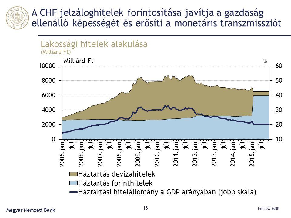 A CHF jelzáloghitelek forintosítása javítja a gazdaság ellenálló képességét és erősíti a monetáris transzmissziót Lakossági hitelek alakulása (Milliárd Ft) 16 Forrás: MNB Magyar Nemzeti Bank