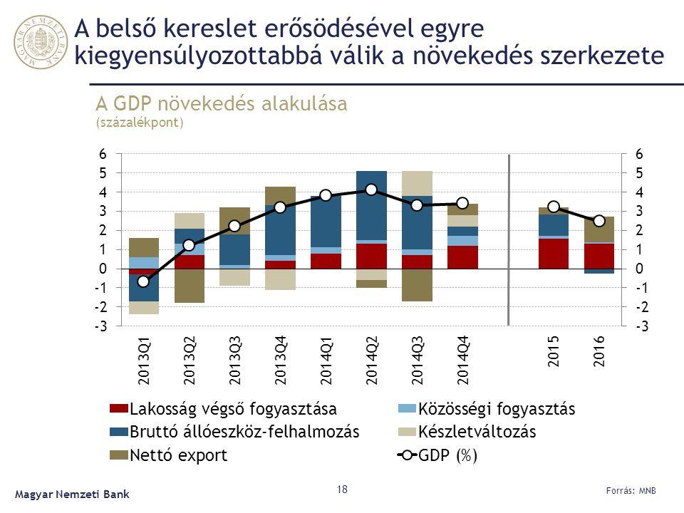 A belső kereslet erősödésével egyre kiegyensúlyozottabbá válik a növekedés szerkezete A GDP növekedés alakulása (százalékpont) 18 Forrás: MNB Magyar N