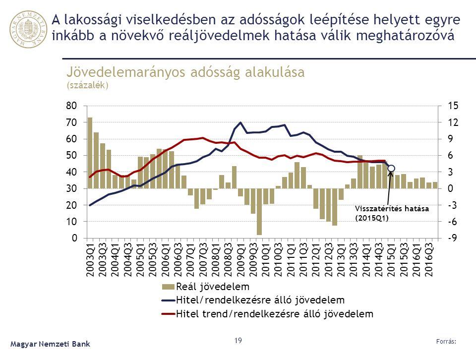 A lakossági viselkedésben az adósságok leépítése helyett egyre inkább a növekvő reáljövedelmek hatása válik meghatározóvá Jövedelemarányos adósság alakulása (százalék) 19 Forrás: Magyar Nemzeti Bank