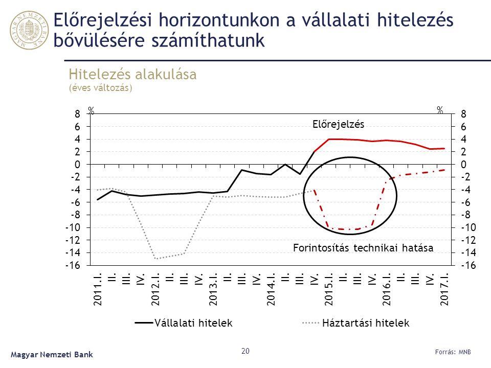 Előrejelzési horizontunkon a vállalati hitelezés bővülésére számíthatunk Hitelezés alakulása (éves változás) 20 Forrás: MNB Magyar Nemzeti Bank Előrejelzés