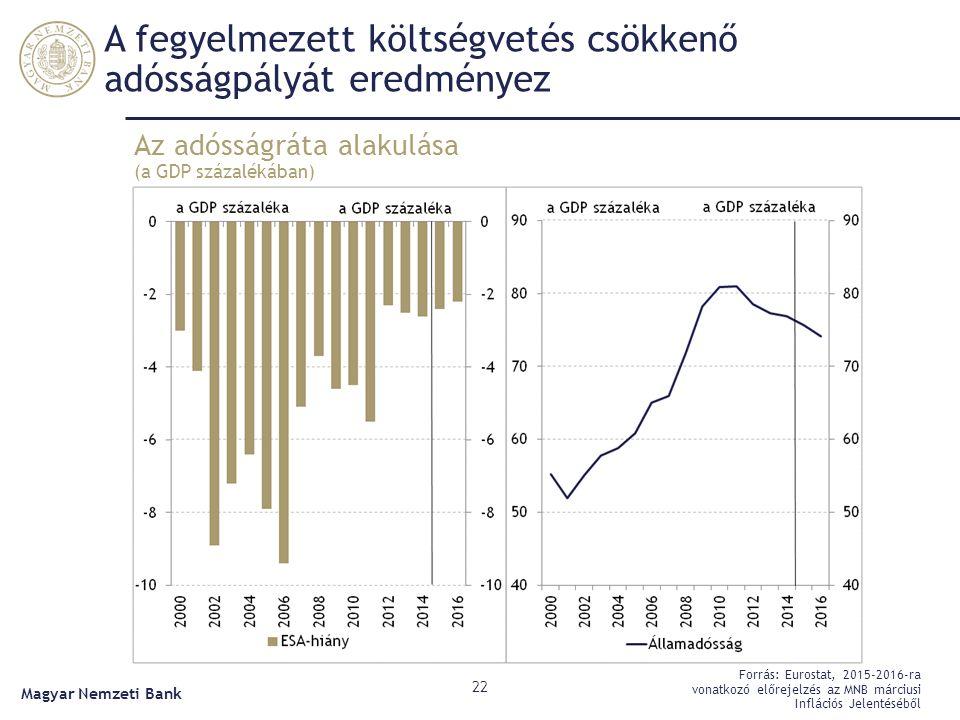 A fegyelmezett költségvetés csökkenő adósságpályát eredményez Az adósságráta alakulása (a GDP százalékában) 22 Forrás: Eurostat, 2015-2016-ra vonatkoz
