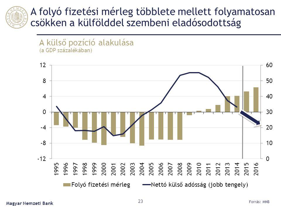 A folyó fizetési mérleg többlete mellett folyamatosan csökken a külfölddel szembeni eladósodottság A külső pozíció alakulása (a GDP százalékában) 23 Forrás: MNB Magyar Nemzeti Bank