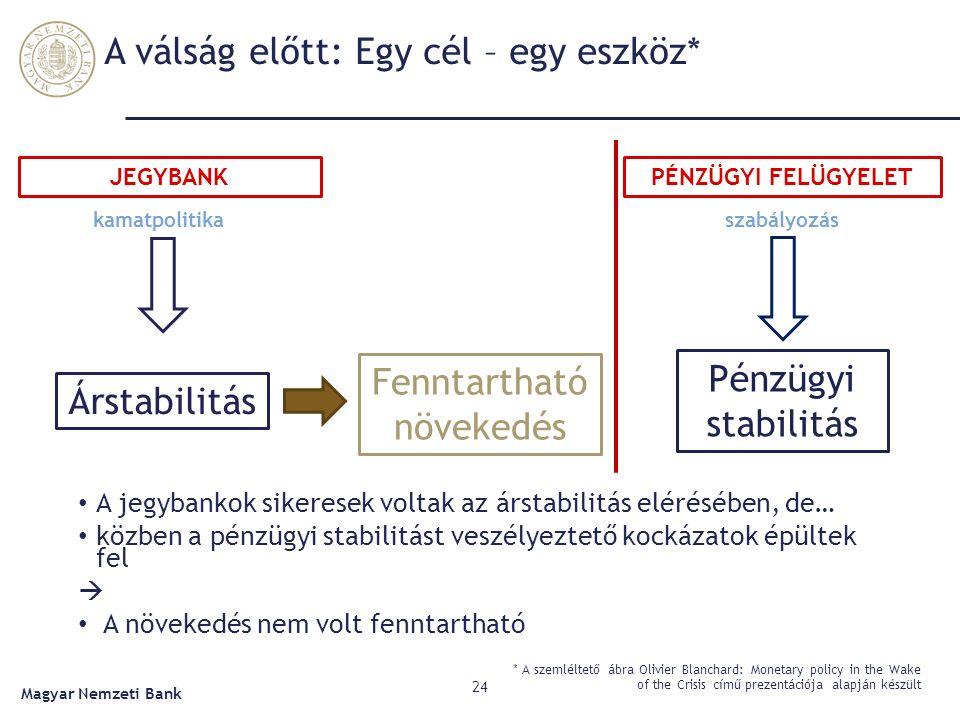 A válság előtt: Egy cél – egy eszköz* 24 * A szemléltető ábra Olivier Blanchard: Monetary policy in the Wake of the Crisis című prezentációja alapján