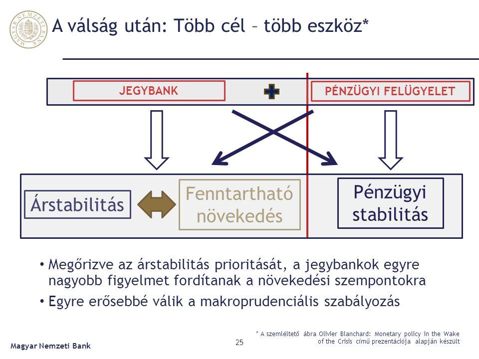 A válság után: Több cél – több eszköz* 25 Magyar Nemzeti Bank Megőrizve az árstabilitás prioritását, a jegybankok egyre nagyobb figyelmet fordítanak a növekedési szempontokra Egyre erősebbé válik a makroprudenciális szabályozás JEGYBANK Árstabilitás Fenntartható növekedés PÉNZÜGYI FELÜGYELET Pénzügyi stabilitás * A szemléltető ábra Olivier Blanchard: Monetary policy in the Wake of the Crisis című prezentációja alapján készült