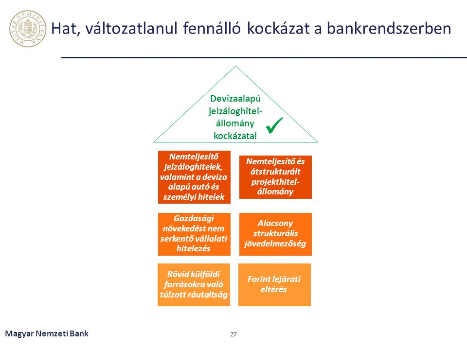 Hat, változatlanul fennálló kockázat a bankrendszerben Magyar Nemzeti Bank 27 Nemteljesítő jelzáloghitelek, valamint a deviza alapú autó és személyi hitelek Nemteljesítő és átstrukturált projekthitel- állomány Gazdasági növekedést nem serkentő vállalati hitelezés Alacsony strukturális jövedelmezőség Rövid külföldi forrásokra való túlzott ráutaltság Forint lejárati eltérés Devizaalapú jelzáloghitel- állomány kockázatai
