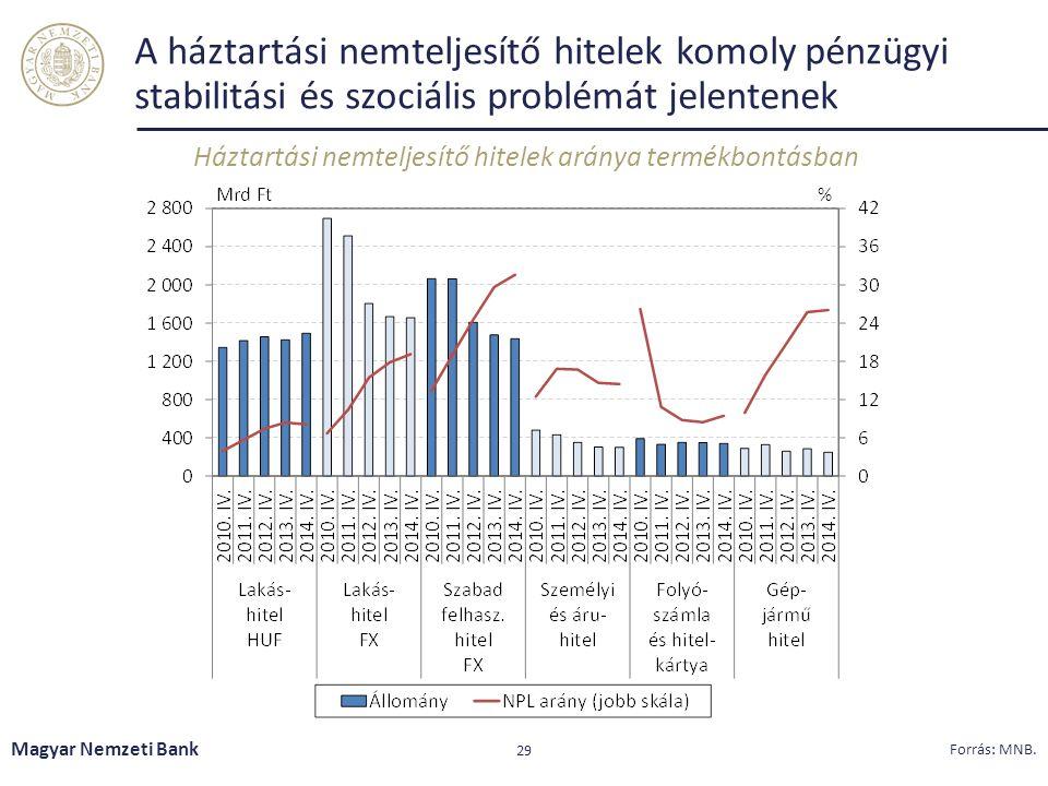 A háztartási nemteljesítő hitelek komoly pénzügyi stabilitási és szociális problémát jelentenek Háztartási nemteljesítő hitelek aránya termékbontásban Magyar Nemzeti Bank 29 Forrás: MNB.