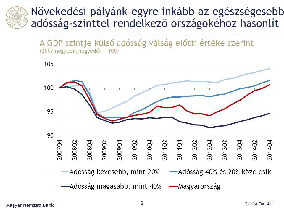 Növekedési pályánk egyre inkább az egészségesebb adósság-szinttel rendelkező országokéhoz hasonlít A GDP szintje külső adósság válság előtti értéke szerint (2007 negyedik negyedév = 100) 3 Forrás: Eurostat Magyar Nemzeti Bank