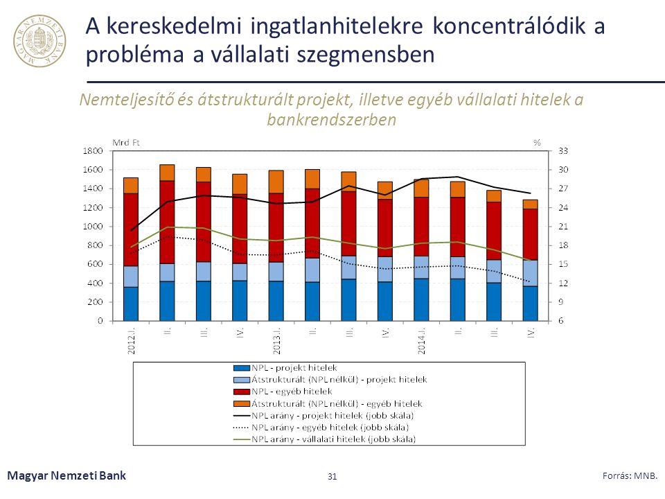 A kereskedelmi ingatlanhitelekre koncentrálódik a probléma a vállalati szegmensben Nemteljesítő és átstrukturált projekt, illetve egyéb vállalati hitelek a bankrendszerben Magyar Nemzeti Bank 31 Forrás: MNB.