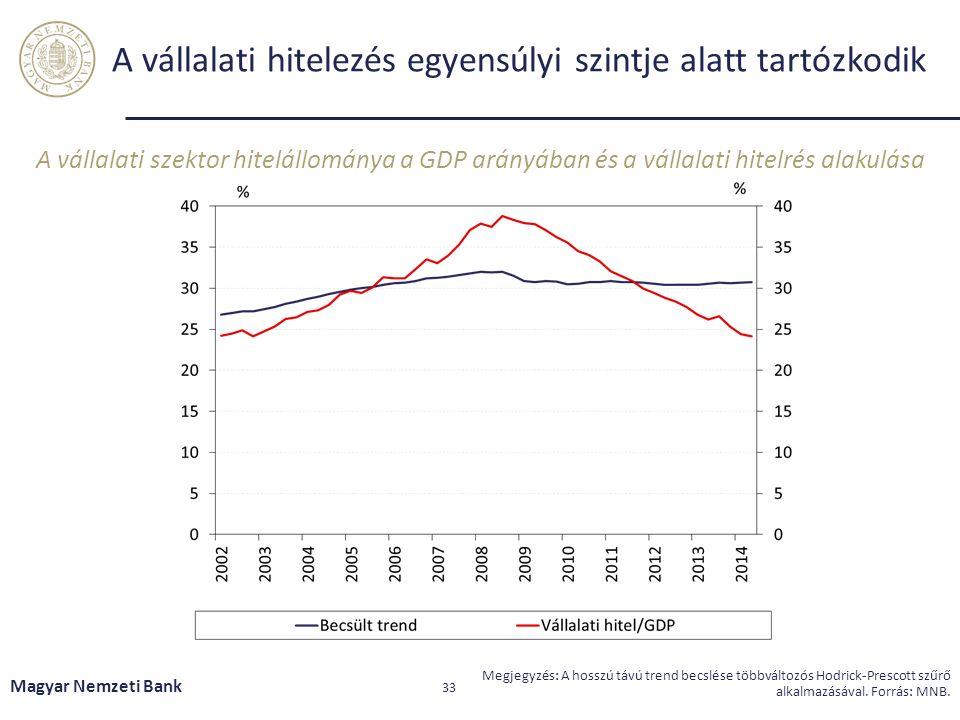 A vállalati hitelezés egyensúlyi szintje alatt tartózkodik A vállalati szektor hitelállománya a GDP arányában és a vállalati hitelrés alakulása Magyar Nemzeti Bank 33 Megjegyzés: A hosszú távú trend becslése többváltozós Hodrick-Prescott szűrő alkalmazásával.