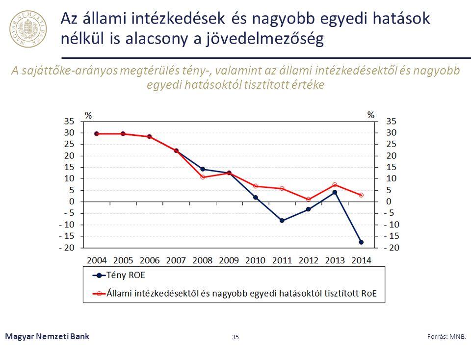 Az állami intézkedések és nagyobb egyedi hatások nélkül is alacsony a jövedelmezőség Magyar Nemzeti Bank 35 Forrás: MNB. A sajáttőke-arányos megtérülé