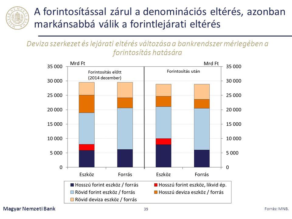 A forintosítással zárul a denominációs eltérés, azonban markánsabbá válik a forintlejárati eltérés Deviza szerkezet és lejárati eltérés változása a bankrendszer mérlegében a forintosítás hatására Magyar Nemzeti Bank 39 Forrás: MNB.