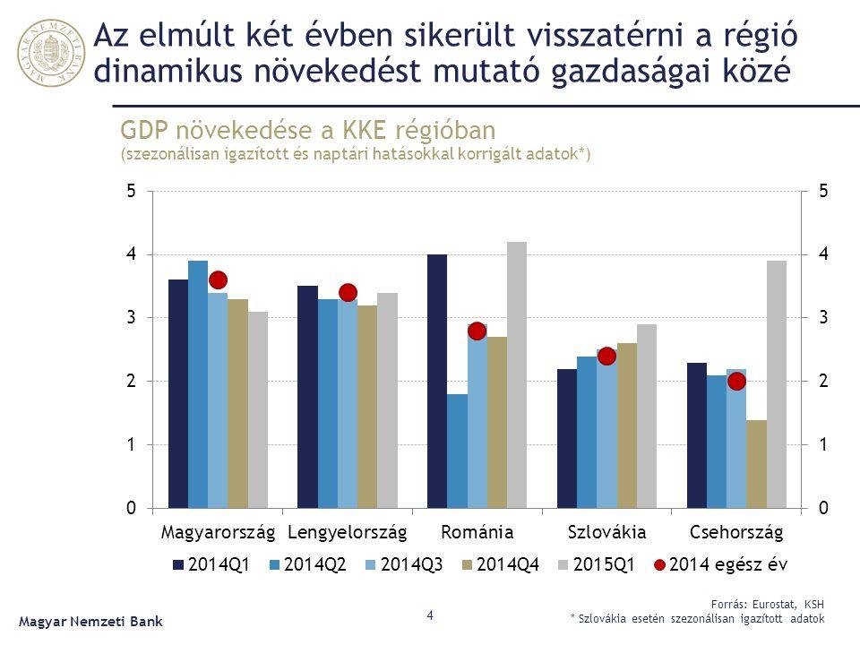 GDP növekedése a KKE régióban (szezonálisan igazított és naptári hatásokkal korrigált adatok*) 4 Forrás: Eurostat, KSH * Szlovákia esetén szezonálisan igazított adatok Magyar Nemzeti Bank Az elmúlt két évben sikerült visszatérni a régió dinamikus növekedést mutató gazdaságai közé