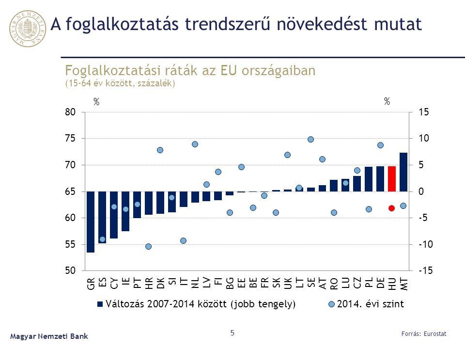 Foglalkoztatási ráták az EU országaiban (15-64 év között, százalék) 5 Forrás: Eurostat Magyar Nemzeti Bank A foglalkoztatás trendszerű növekedést mutat