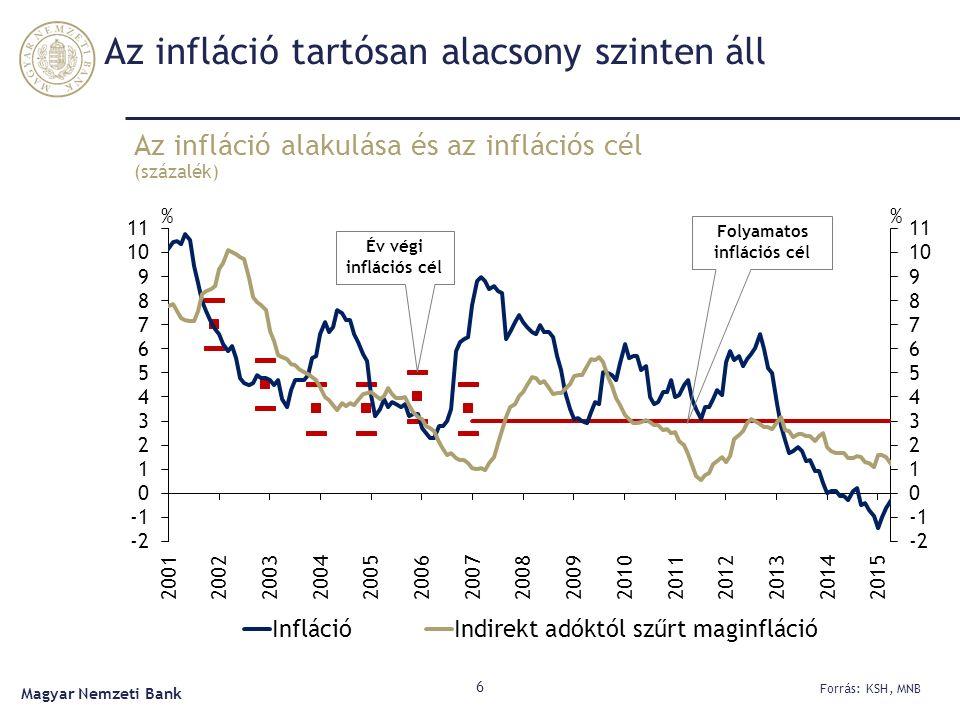 Az infláció tartósan alacsony szinten áll Az infláció alakulása és az inflációs cél (százalék) 6 Forrás: KSH, MNB Magyar Nemzeti Bank