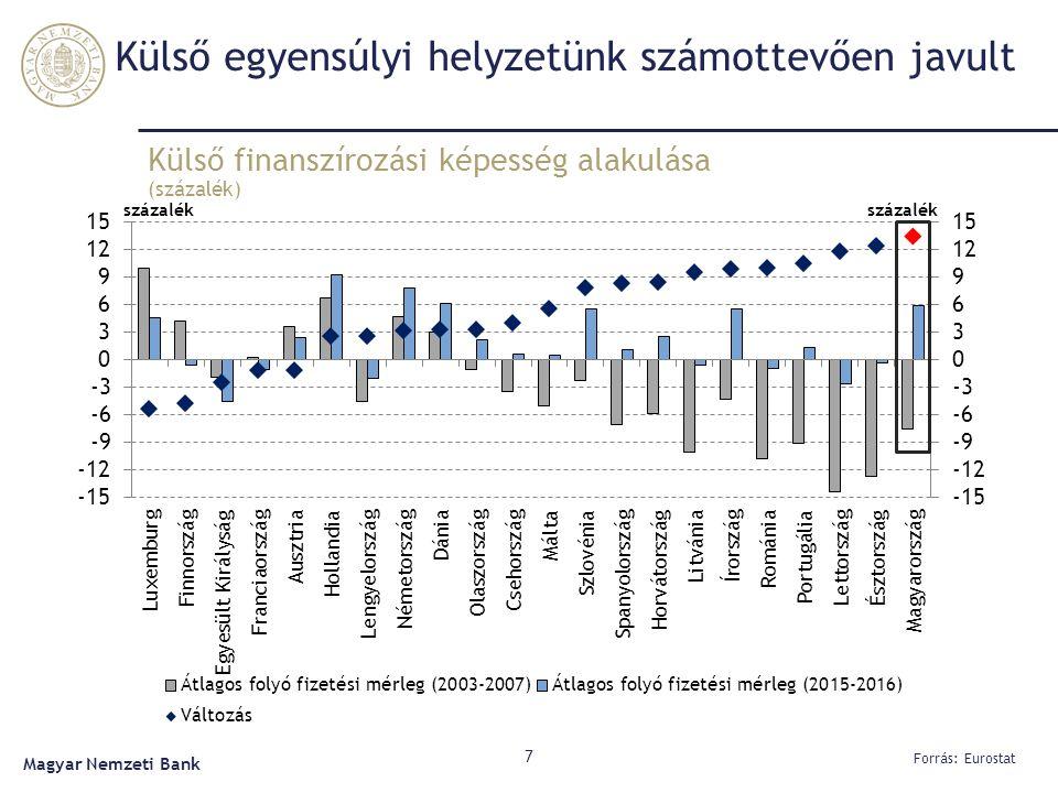 Külső egyensúlyi helyzetünk számottevően javult Külső finanszírozási képesség alakulása (százalék) 7 Forrás: Eurostat Magyar Nemzeti Bank