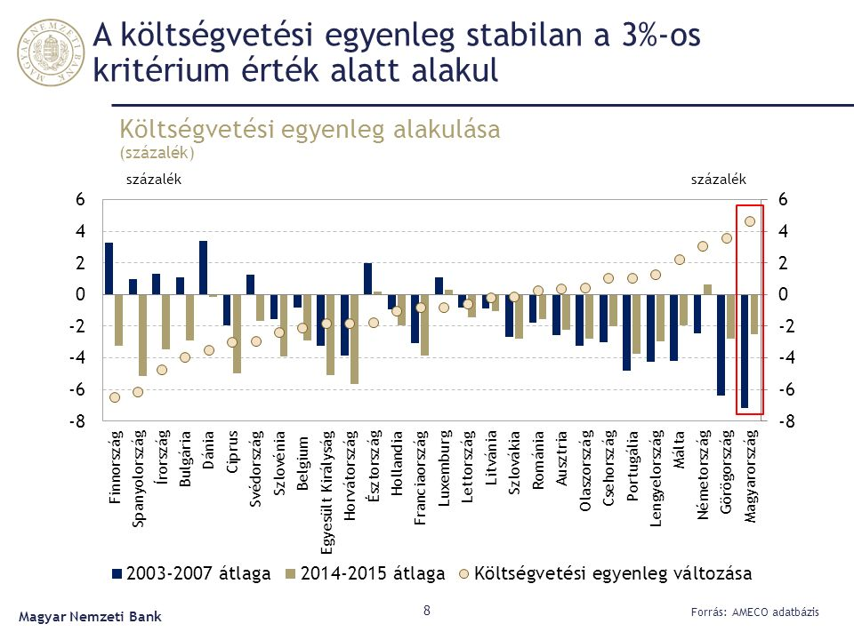 A költségvetési egyenleg stabilan a 3%-os kritérium érték alatt alakul Költségvetési egyenleg alakulása (százalék) 8 Forrás: AMECO adatbázis Magyar Nemzeti Bank