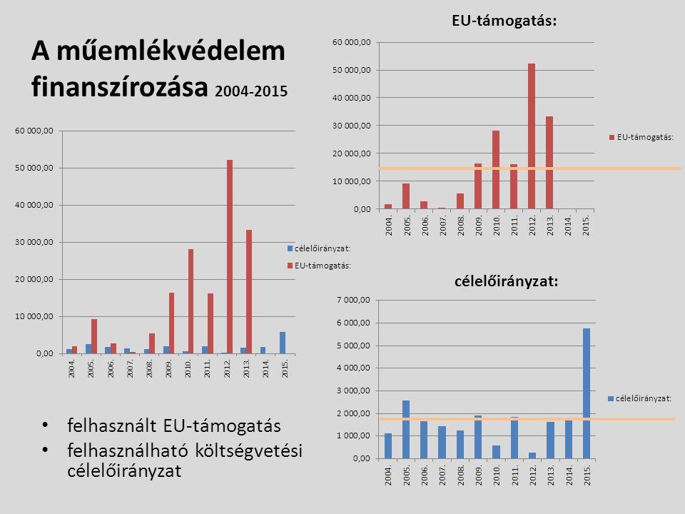 A műemlékvédelem finanszírozása 2004-2015 felhasznált EU-támogatás felhasználható költségvetési célelőirányzat