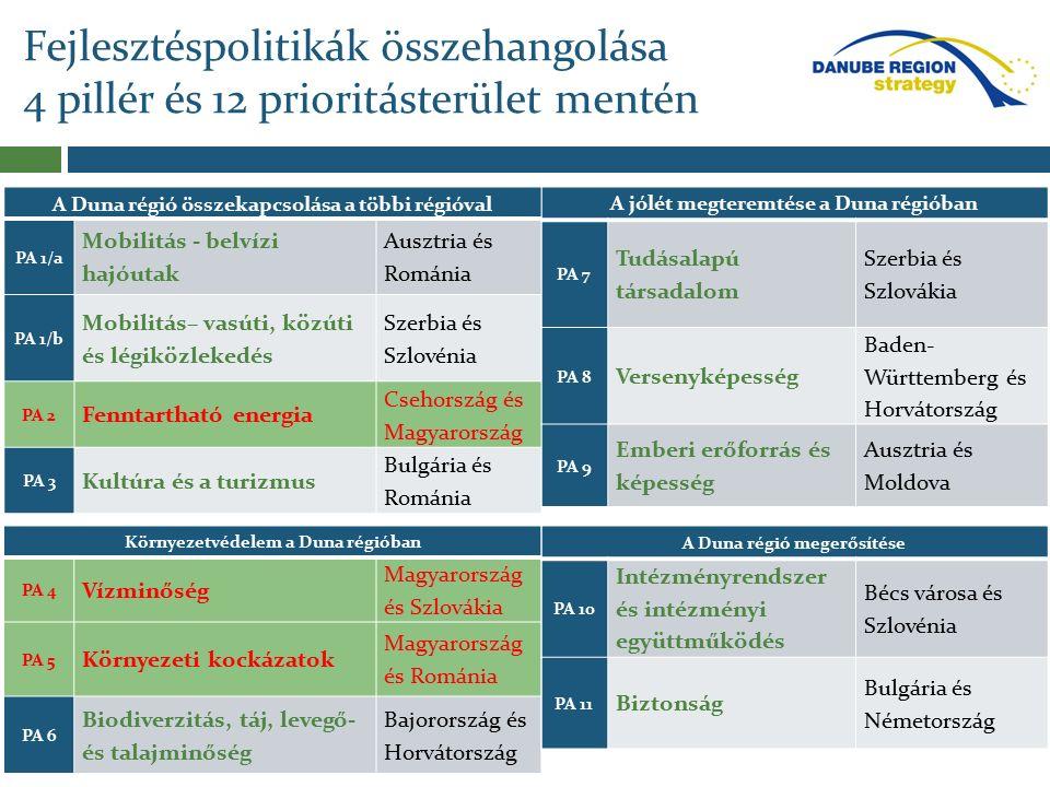 Fejlesztéspolitikák összehangolása 4 pillér és 12 prioritásterület mentén A Duna régió összekapcsolása a többi régióval PA 1/a Mobilitás - belvízi hajóutak Ausztria és Románia PA 1/b Mobilitás– vasúti, közúti és légiközlekedés Szerbia és Szlovénia PA 2 Fenntartható energia Csehország és Magyarország PA 3 Kultúra és a turizmus Bulgária és Románia Környezetvédelem a Duna régióban PA 4 Vízminőség Magyarország és Szlovákia PA 5 Környezeti kockázatok Magyarország és Románia PA 6 Biodiverzitás, táj, levegő- és talajminőség Bajorország és Horvátország A jólét megteremtése a Duna régióban PA 7 Tudásalapú társadalom Szerbia és Szlovákia PA 8 Versenyképesség Baden- Württemberg és Horvátország PA 9 Emberi erőforrás és képesség Ausztria és Moldova A Duna régió megerősítése PA 10 Intézményrendszer és intézményi együttműködés Bécs városa és Szlovénia PA 11 Biztonság Bulgária és Németország
